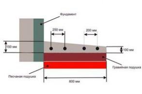 Отмостка керамзитобетон сколько бетонной смеси в кубе