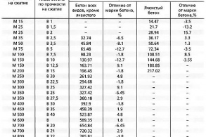 Классы бетонов таблица цена на бетон москва