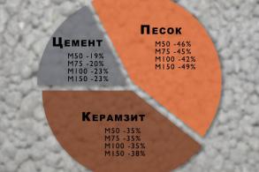 пропорции керамзитобетона на стяжку пола