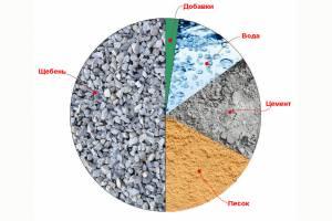 Компоненты бетонной смеси