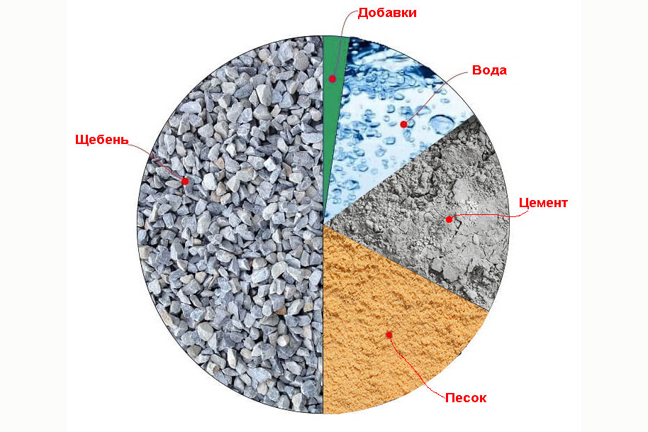 Морозостойкая бетонная смесь казань бетон авито