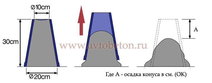 проверка подвижности бетона